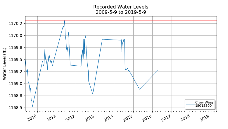 Crow Wing Lake Levels
